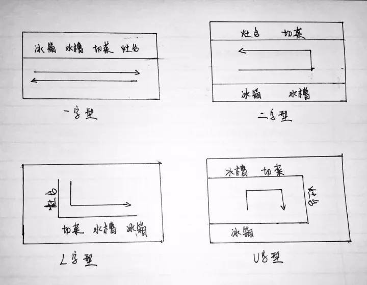 这样的话,计算出来的台面据吊柜的中间距离为50~60cm,这样能够保证操作区宽敞,方便存取放于物品。   吊地柜黄金比例650mm 吊柜层板很常见,但是这不是普通的活动层板,下面这个活动层板的深度比柜体浅一些,为了方便收纳,较高的瓶装调料可以放在第一层,在增加吊柜收纳层次感的同时,也免去了弯腰拿瓶瓶罐罐的吃力感。   活动层板 免拉手设计,让橱柜整体更加美观。